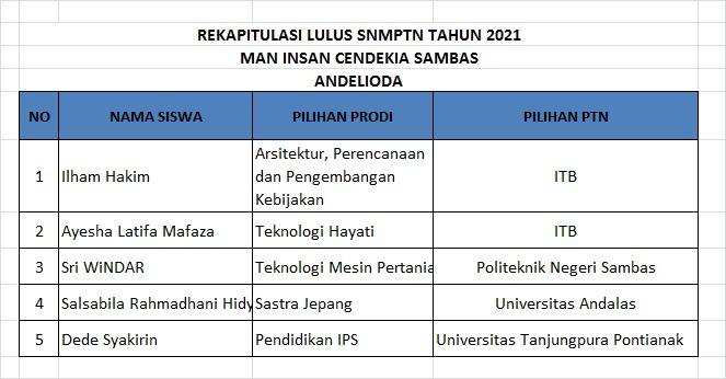 Siswa Manicsa Lulus SNMPTN 2021