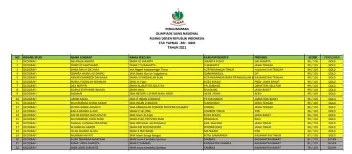 Siswa Manicsa Menjuarai OLNAS 2021